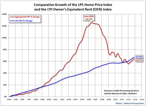 when did the housing market crash mish s global economic trend analysis dissecting the fed sponsored housing bubble hpi cpi