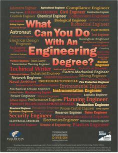 What Can You Do With Md Mba Degree by Civil Engineering Engineering And Maryland On