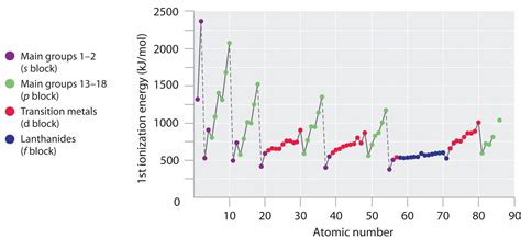 group trend for ionization energy periodic table chemistry