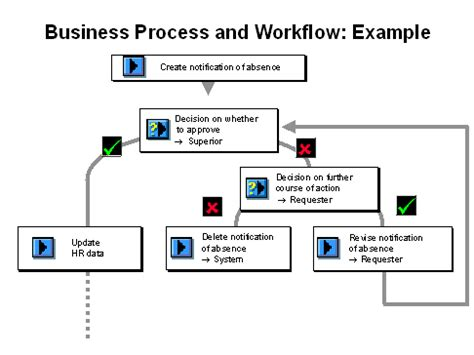 sap workflow pdf material 28 images workflow scenario