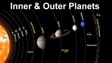 Outer Iner impact of inner outer planets at astrology predictions