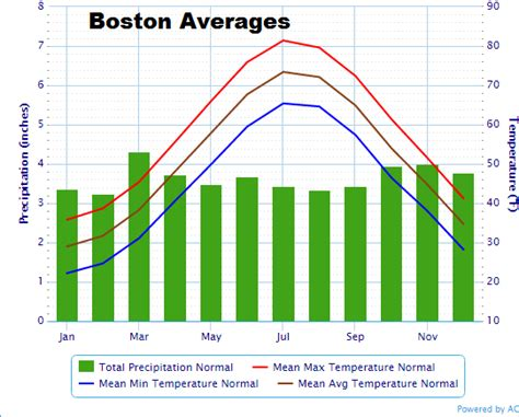 boston temperature warmer than average weather likely into june weather