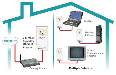 best powerline kit actiontec megaplug a v 200 mbps powerline