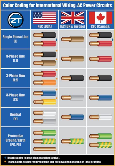 house wiring colors guide to color coding for international wiring