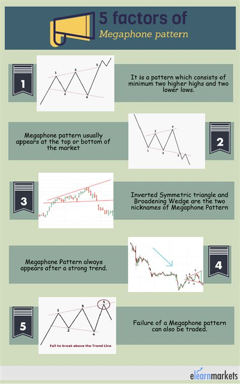 trading megaphone pattern identify megaphone and learn how to trade megaphone pattern