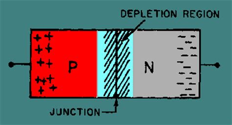 varactor diode diagram tunnel diode energy diagram