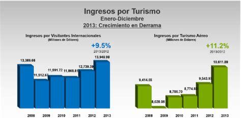 ingresos asimilables a salarios 2016 ingresos por sueldos exentos 2016 ingresos por