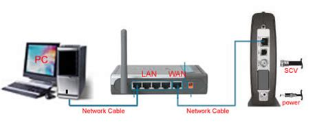 Modem Adsl Di Malaysia how do i configure di 524 wan settings for cable modem