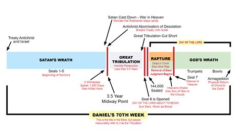 of eternal rapture understanding who we are on the human journey books timelinedaniels70thweek jpg 2775 215 1569 bible charts