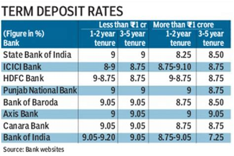 best term deposit state bank cuts term deposit rates by 25 bps