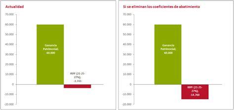 coeficientes de abatimiento y ganancias patrimoniales c 243 mo tributan los fondos de inversi 243 n en la renta 2016