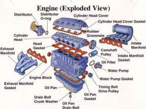 Ignition System Parts And Functions Pdf Ic Engine Major Parts And Its Function Materials Images