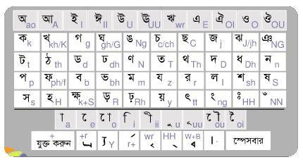 keyboard layout of bangla word সরক র প র থম ক শ ক ষক ন য গ র নত ন ব জ ঞপ ত সম পর ক