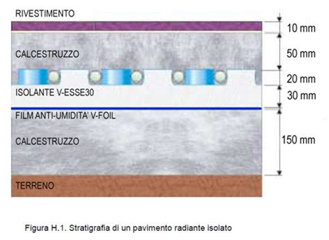 rasatura pavimento i pannelli isolanti nel riscaldamento a pavimento