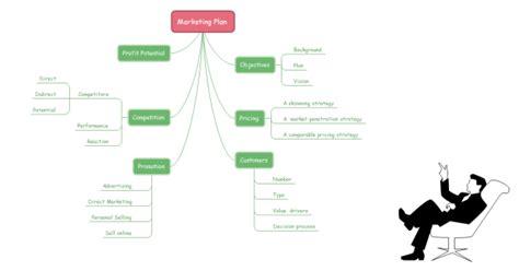 brainstorming diagram marketing plan brainstorming diagram