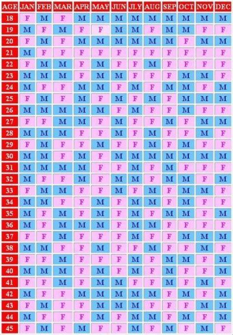 Lunar Birth Calendar Calendar For Pregnancy Calendar Template 2016