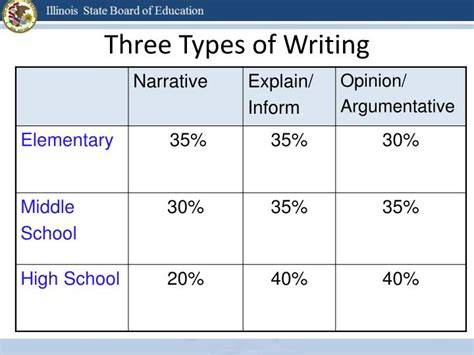 3 Types Of Essay by Ppt K 5 Writing From Sources And The Common State Standards Powerpoint Presentation Id
