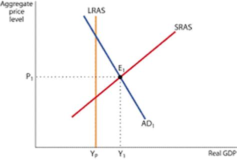 diagram of inflationary gap inflationary and deflationary gaps