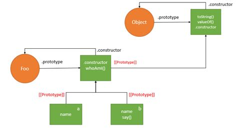 javascript tutorial methods javascript prototype explained clearly in detail