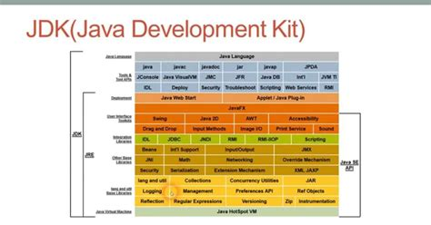 difference between awt and swing in java difference between jdk and jre in java platform java67