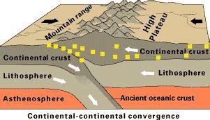 limites de friccion los sismos las placas tect 243 nicas y su fenomenolog 237 a de geograf 237 a y otras cosas