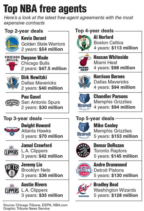 Top Free Agents Mba by The Lance Jason Bryd Looks At The Nba Free Agents Who