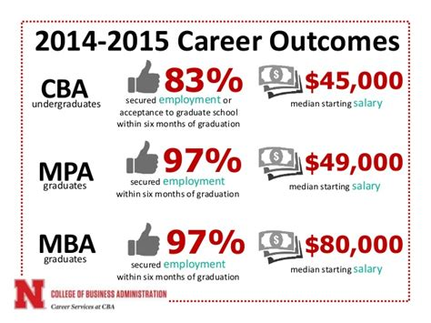 Unl Mba Salary by Unl Career Services At Cba Annual Report 2015 2016