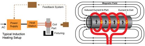 induction heater diagram how induction heating works factors to consider in its use