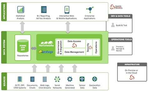 ppt templates for hadoop centrify partnes with hortonworks for hadoop solutions