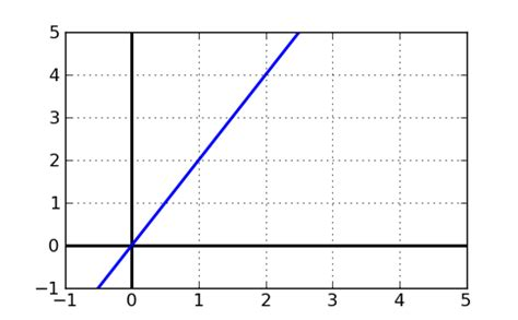 slope of 1 slope of a line free math help