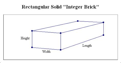 What Is The Best Length To Do A Detox by The Integer Brick Problem