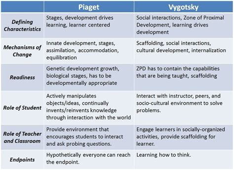 L Development by 45 Best Piaget Vygotsky Images On Educational
