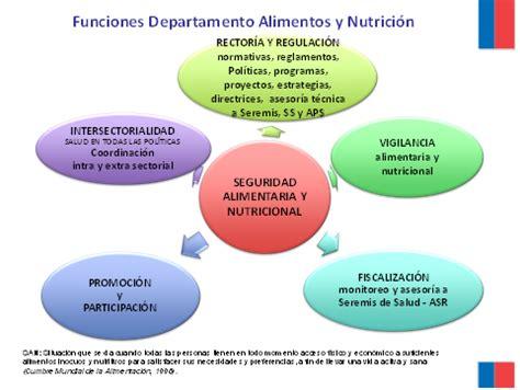 ministerio de alimentaci n alimentos y nutrici 243 n ministerio de salud gobierno de