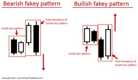 inside bar price action pattern definition how to trade fakey pattern and how to trade it easy stock market