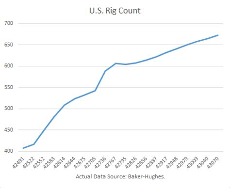 ge's timely baker hughes deal: rigs and oil production set