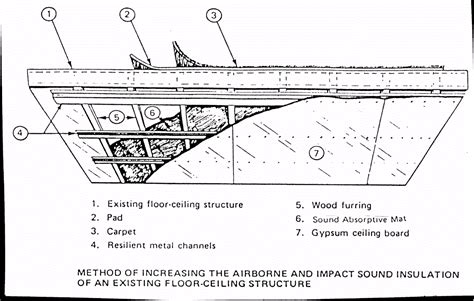 How To Install Resilient Channel On Ceiling by Sound Proof Wall Details With Metal Studs Construct A