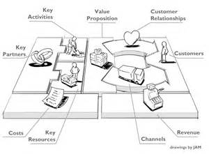 business model canvas pdf images