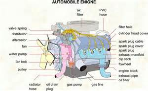 Electric Car Motor Function Engine Anatomy Vic S Auto Service The Doctor For Your Car