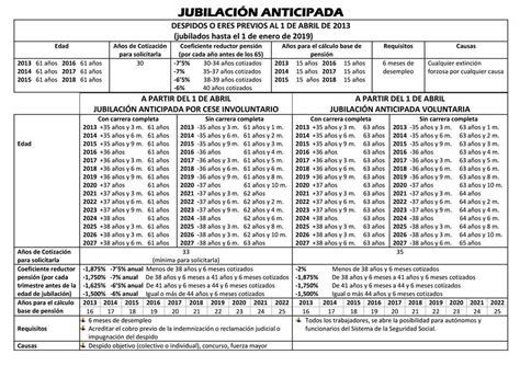 jubilacion anticipada en argentina en el 2016 jubilacion anticipada argentina 2016 ley n 30478 del