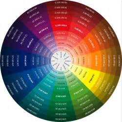 cmyk color codes color relationships on color wheels arts