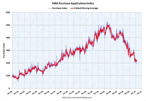 Mba Index by Calculated Risk Mba Mortgage Applications Decrease