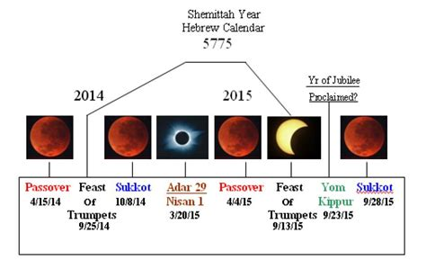 Blood Moon Calendar The Blood Moons The 4 Blood Moons Information