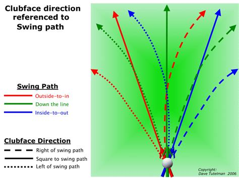 golf swing club head path golf swing path diagram