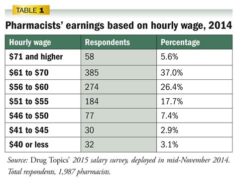 Pharmacist Annual Salary by Image Gallery Pharmacist Salary 2015