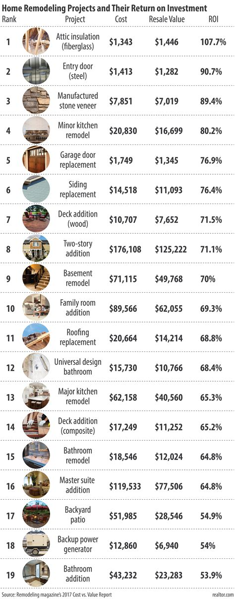 the renovations that will pay the most for your home