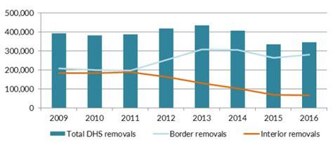 Obama Deportation Criminal Record Flashback Critics On Obama Criminal Deportations Threat To Sanctuary Cities