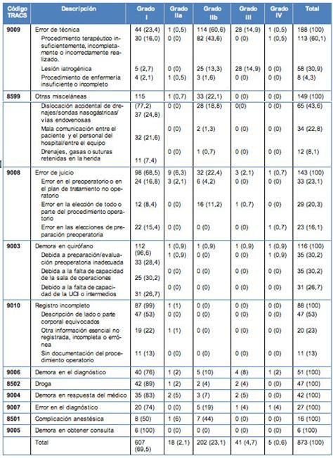 codigo error rheem ff incidencia naturaleza e impacto del error en cirug 237 a