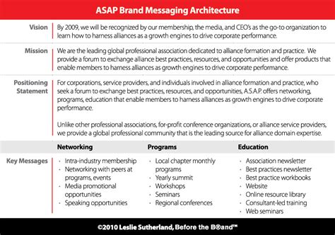 Start With The Brand Messaging Architecture Before The Brand Brand Message Template