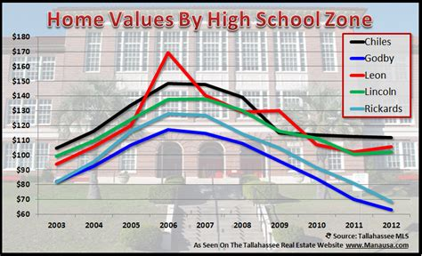 real estate values by school zone show wide variation in