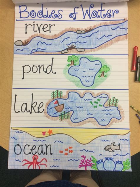 newspaper theme for preschool bodies of water anchor chart ss unit 2 pinterest